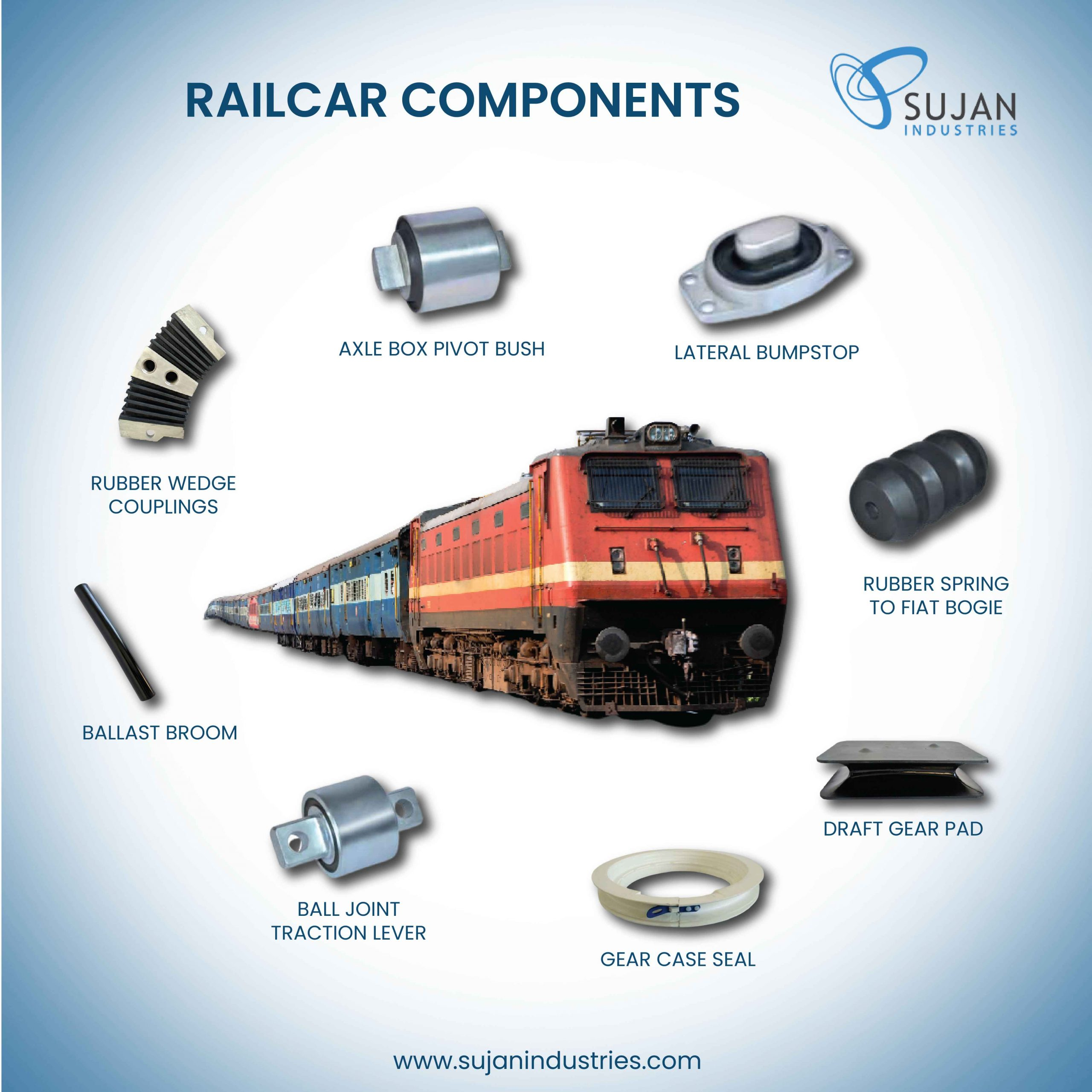 Overview of Railcar Components